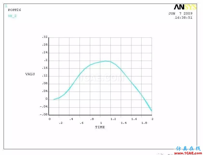 CFX流固耦合FSI分析cfx培训课程图片7