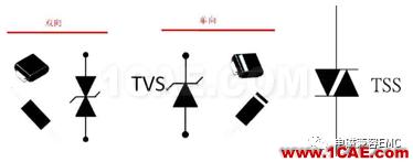 瞬变干扰吸收器件讲解(三)——TVS管与TSS管HFSS图片7