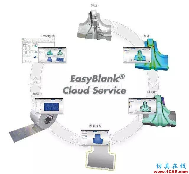 Autoform免费云服务:在线EasyBlank®Cloud Serviceautoform钣金分析图片1