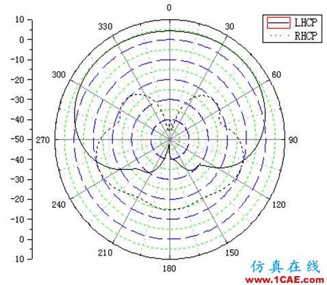一种方形宽波束四臂螺旋天线的设计HFSS培训的效果图片6