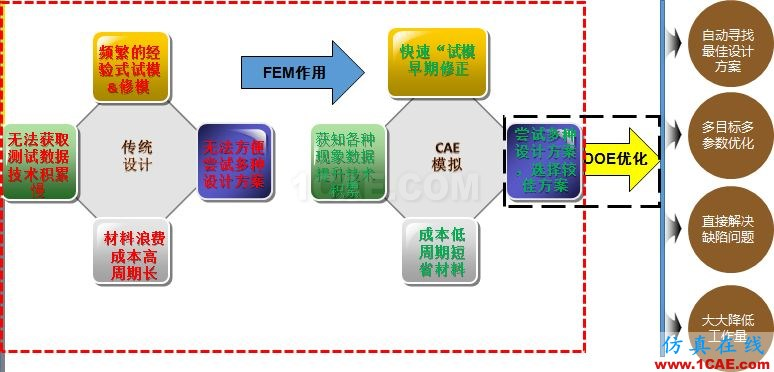 6个关键词带你全面认识DEFORMDeform分析图片2