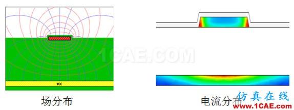 走线的参考平面在哪?HFSS分析图片1