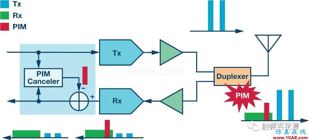 基站中的无源交调(PIM)效应:了解挑战和解决方案HFSS图片3