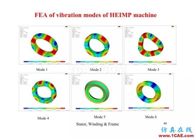 【PPT分享】新能源汽车永磁电机是怎样设计的?Maxwell培训教程图片47
