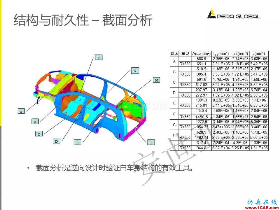 安世亚太整车性能开发解决方案ansys结构分析图片29