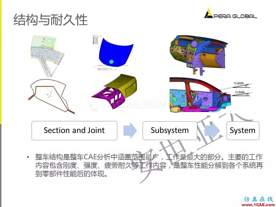 安世亚太整车性能开发解决方案ansys结构分析图片28