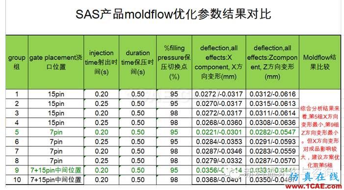 安费诺东亚电子科技(深圳)有限公司Moldflow应用经验分享+项目图片9