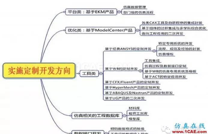 有限元分析定制开发--典型案例分享系列2**+有限元仿真分析相关图片3