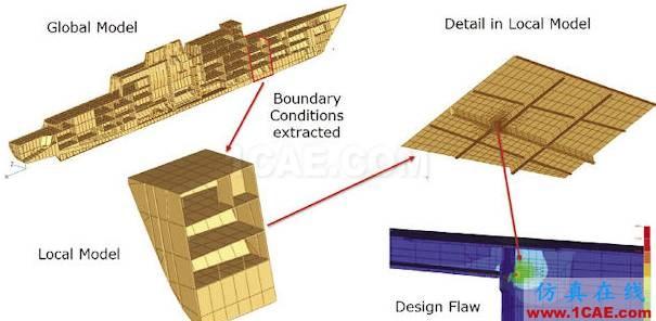 子模型(submodel)和子结构(substructural)分析(附视频)流体仿真分析图片18