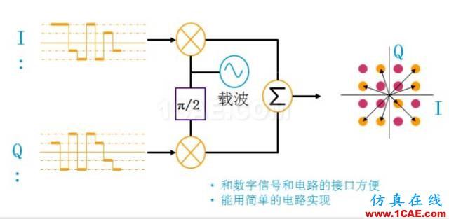 IC好文推荐:信号源是如何工作的?HFSS分析案例图片40