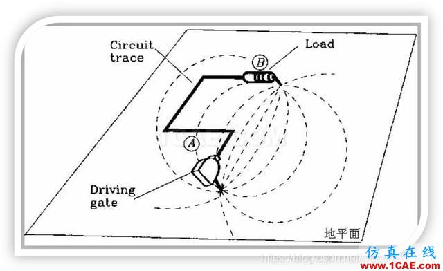 EMC设计中跨分割区及开槽的处理