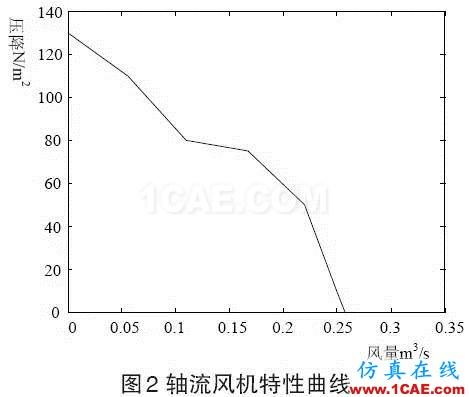 应用 | Icepak应用于光伏箱式逆变器的散热分析icepak分析图片2