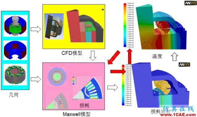 电动汽车设计中的CAE仿真技术应用ansys分析案例图片14
