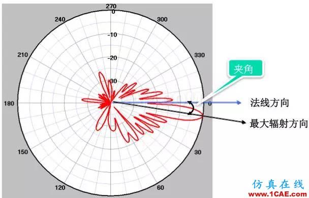 天线基础知识普及(转载)HFSS结果图片31