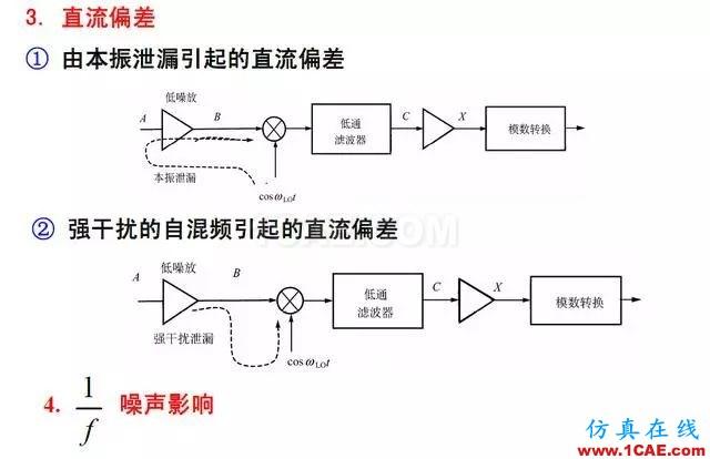 射频电路:发送、接收机结构解析HFSS仿真分析图片18