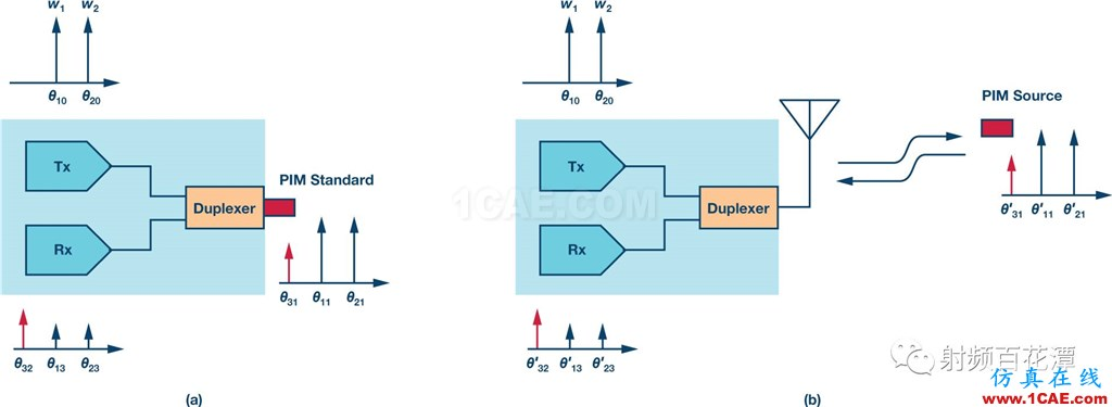 基站中的无源交调(PIM)效应:了解挑战和解决方案HFSS图片14
