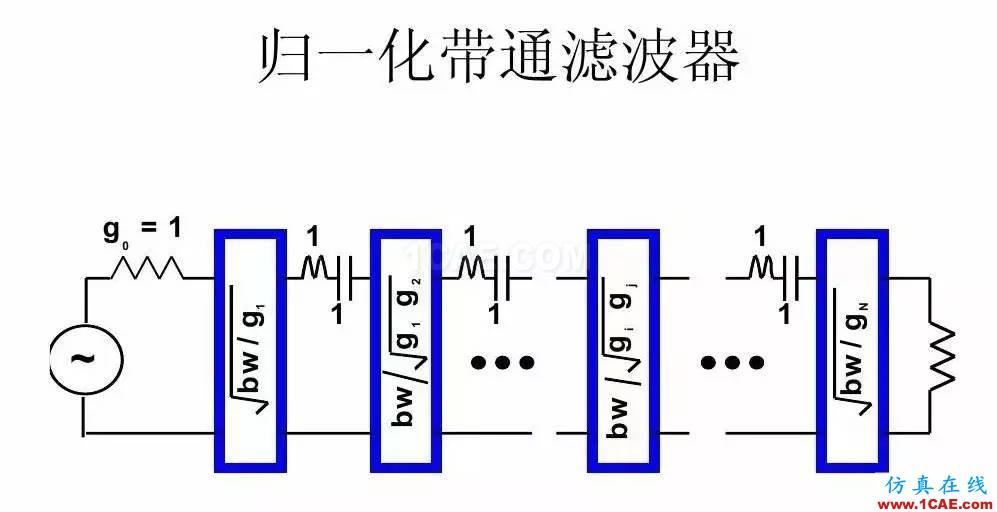 干货!滤波器设计实例讲解(PPT)HFSS分析案例图片24