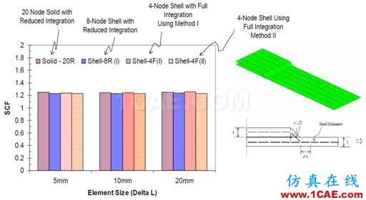 Fe-safe Verity焊缝疲劳分析fe-Safe培训教程图片10