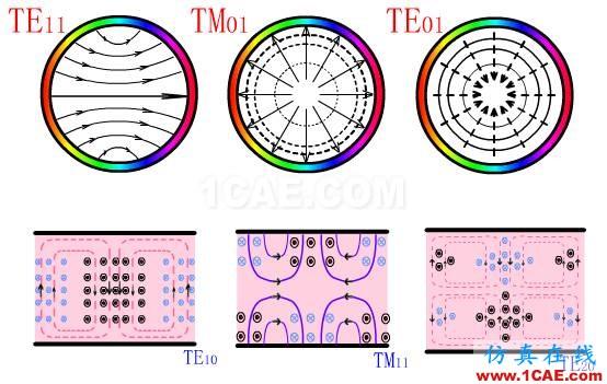 波导中电磁波传输的模式(TE\TM\TEM)理解转载HFSS分析图片6