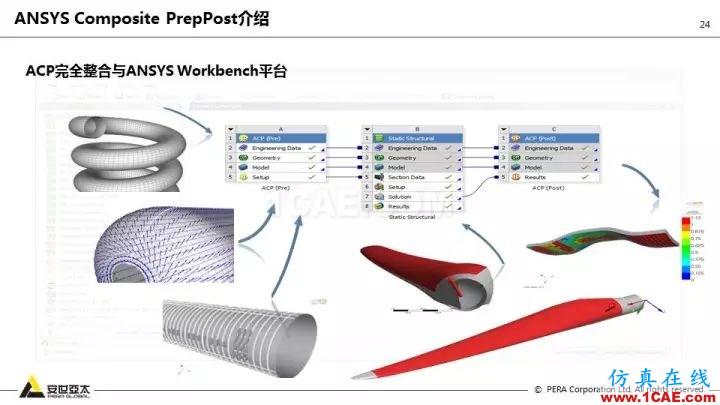 技术分享   58张PPT,带您了解ANSYS复合材料解决方案【转发】ansys结果图片24