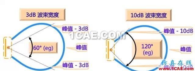 天线基础知识普及(转载)HFSS图片25