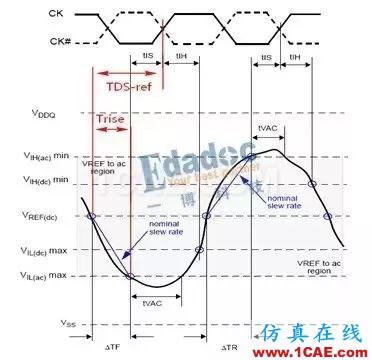 【DDR系列】从基础理论、布局布线以及后期的测试及调试【转发】HFSS图片7