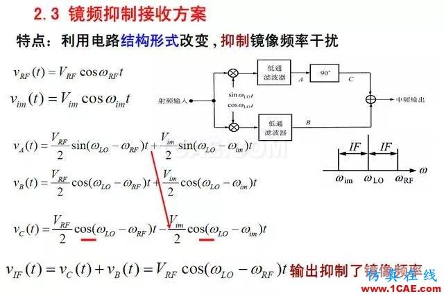射频电路:发送、接收机结构解析HFSS仿真分析图片19