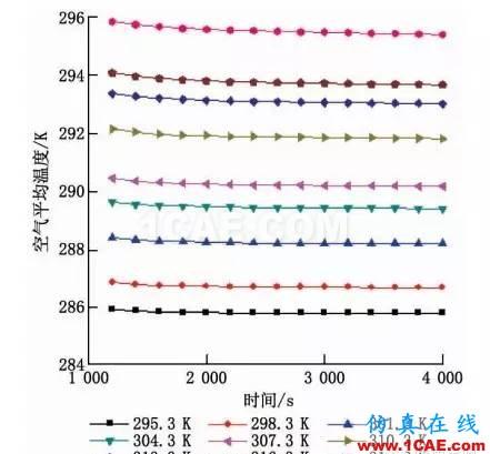 【Fluent应用】相变储能地板辐射供暖系统蓄热性能数值模拟fluent图片9