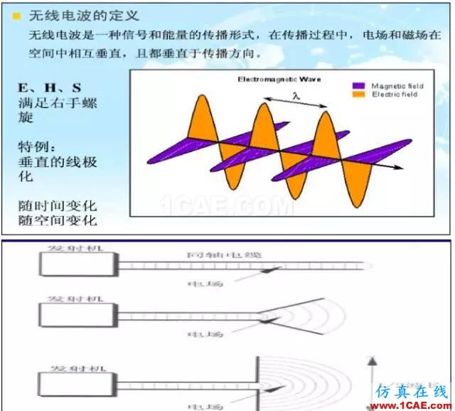 最好的天线基础知识!超实用 随时查询(20170325)【转】HFSS分析图片4