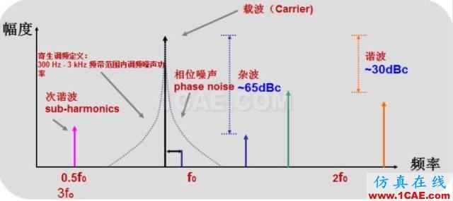 IC好文推荐:信号源是如何工作的?HFSS结果图片8