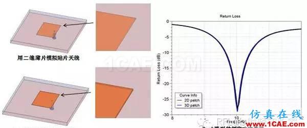 HFSS二维薄片等效三维导体的应用技巧HFSS图片1