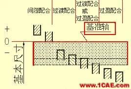 机械人不可缺少的四大类基础资料,建议永久收藏【转发】Catia应用技术图片25