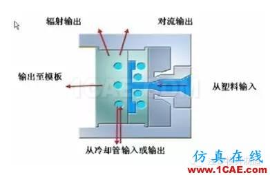 注塑工艺之模具温度优化moldflow图片1
