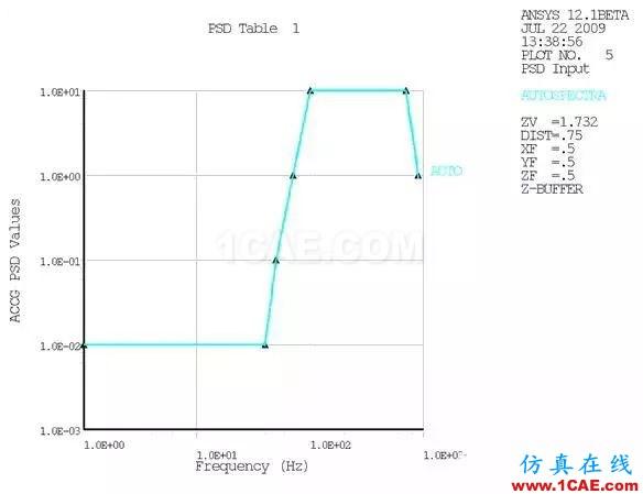 基于模态叠加法的印制电路板组件动力学分析ansys结构分析图片3