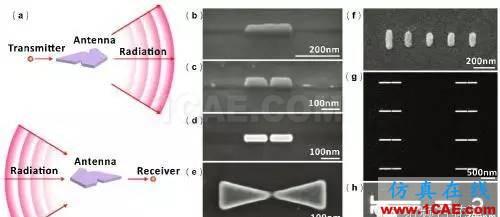 科普:你了解光学天线吗CST电磁应用技术图片2