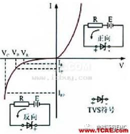 瞬变干扰吸收器件讲解(三)——TVS管与TSS管HFSS分析图片9