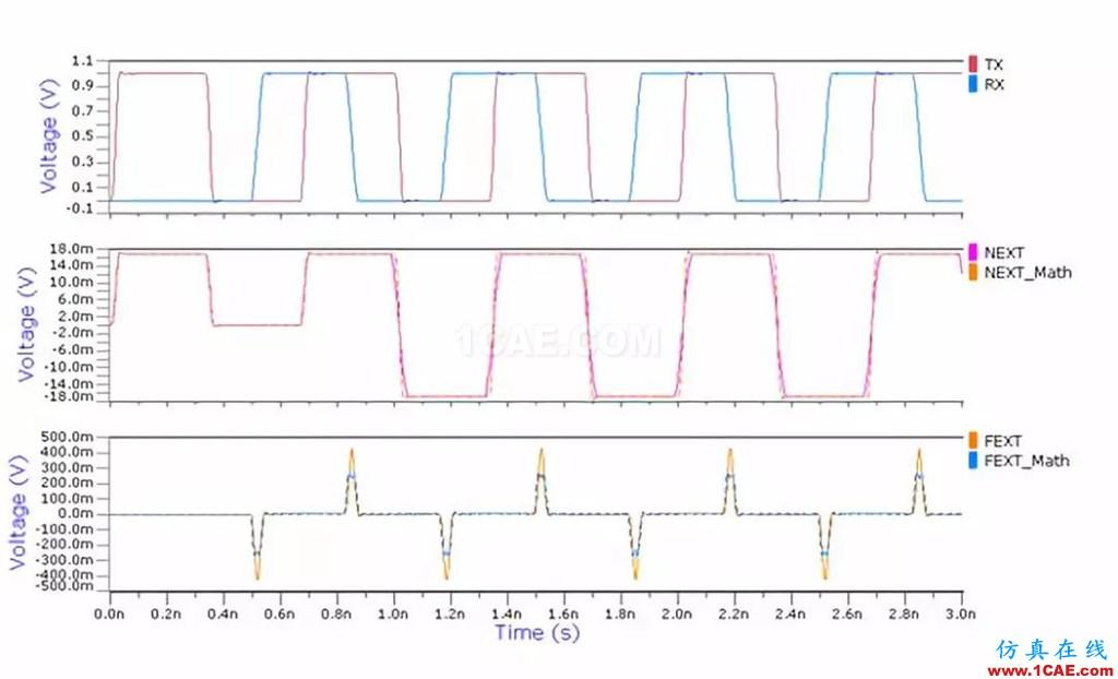 串扰分析、串扰仿真HFSS分析案例图片20