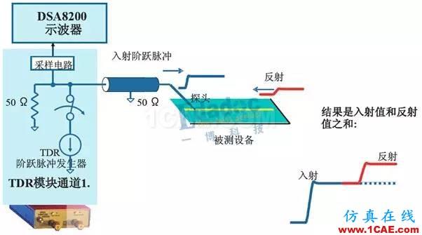 TDR测试原理【转发】HFSS图片1