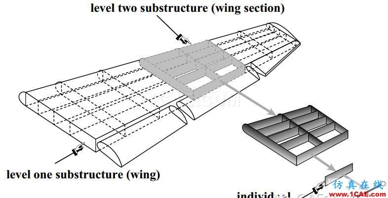 子模型(submodel)和子结构(substructural)分析(附视频)流固耦合问题相关资料图片11