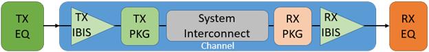 T57 DDR5设计应该怎么做?【转发】HFSS分析图片1