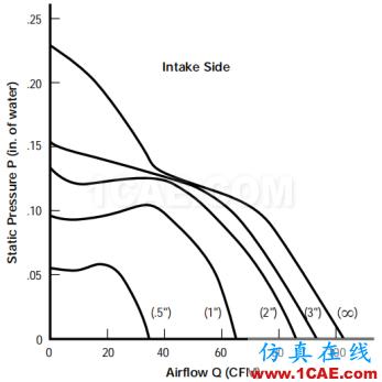 产品设计 | 电子散热工程中风扇选择的9大因素ansys图片12