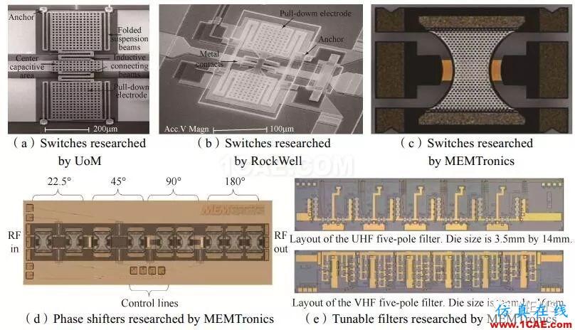 RF MEMS国内外现状及发展趋势HFSS分析图片8