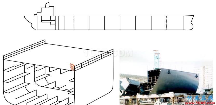 子模型(submodel)和子结构(substructural)分析(附视频)流体仿真分析图片16