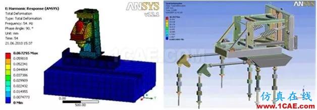 方案 | CAE仿真技术在大型装备制造行业的应用ansys结构分析图片2
