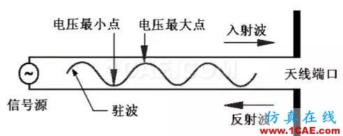 天线基础知识普及(转载)ansys hfss图片41