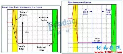如何用TDR来测试PCB板的线路阻抗【转发】HFSS结果图片3