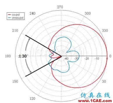 天线基础知识普及(转载)HFSS结果图片33
