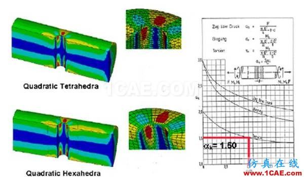 有限元分析:究竟什么是好网格?ansys分析案例图片5