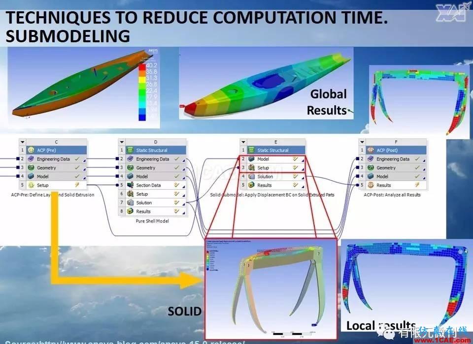 航空结构分析(结构力学)系列---7(有限元分析)ansys workbanch图片69