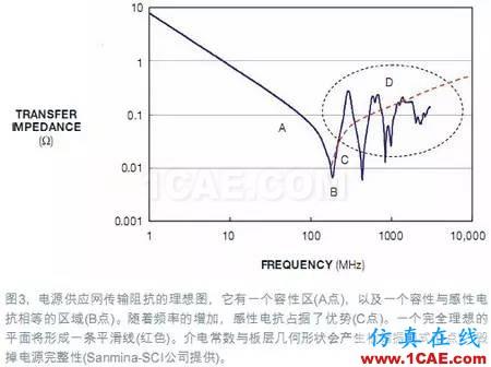 电源完整性(PI)仿真让电路板更完美+有限元仿真分析相关图片4